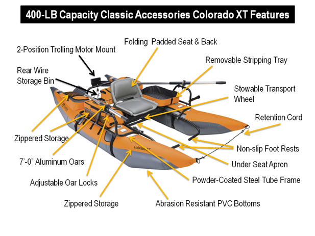 Classic Accessories Colorado XT Inflatable Pontoon Boat With Transport Wheel & Motor Mount - features explained